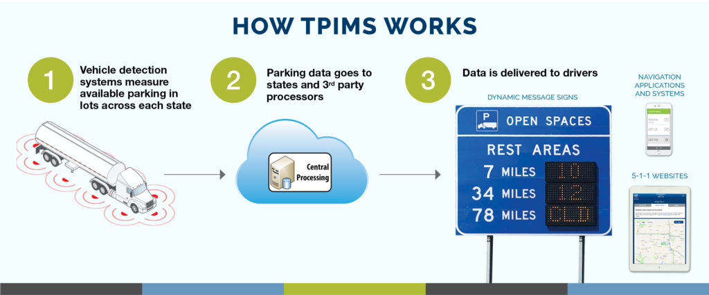 How TPIMS Works
